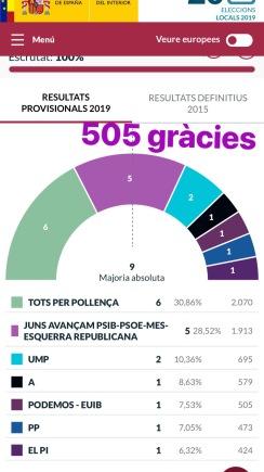 Resultats 26 maig 2019, Pollença